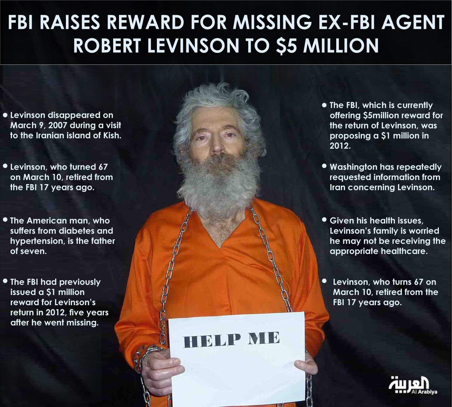 FBI raises reward for missing ex-FBI agent Robert Levinson to $5 million infographic