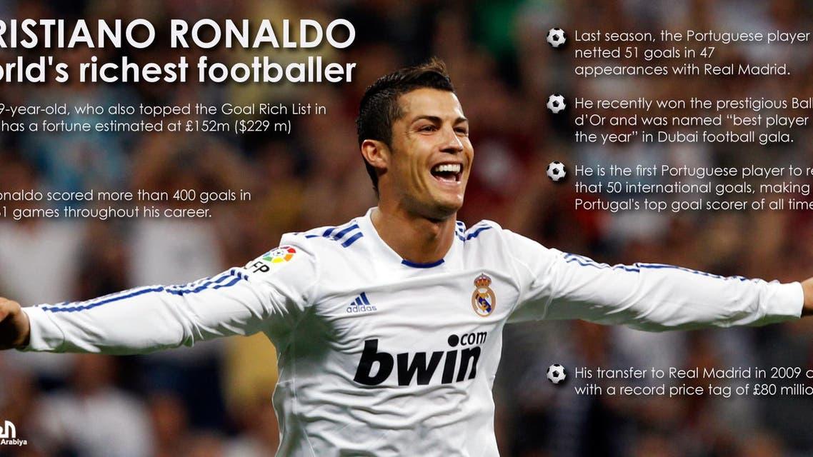 Cristiano Ronaldo world's richest footballer infographic