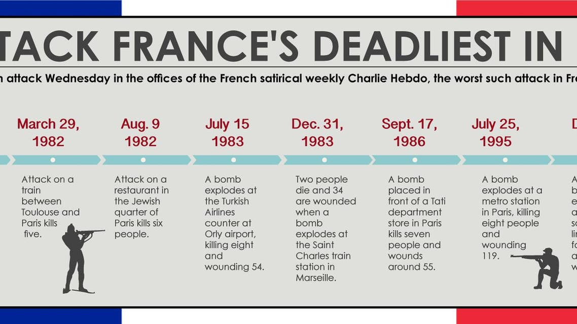 Paris attack France's deadliest in decades infographic