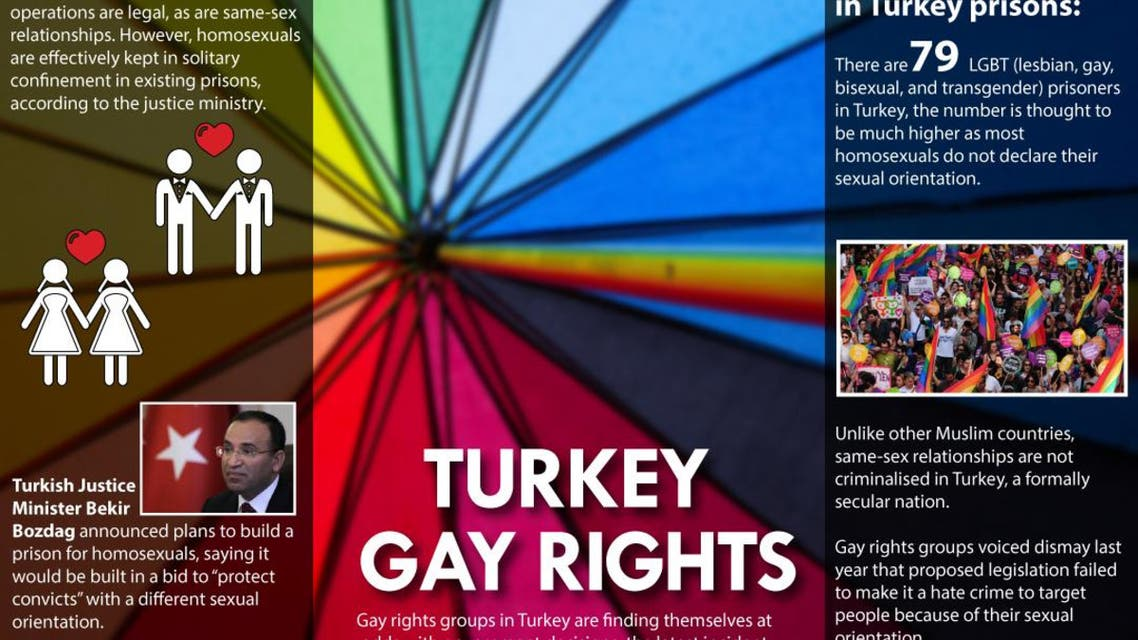 Turkey gay rights infographic
