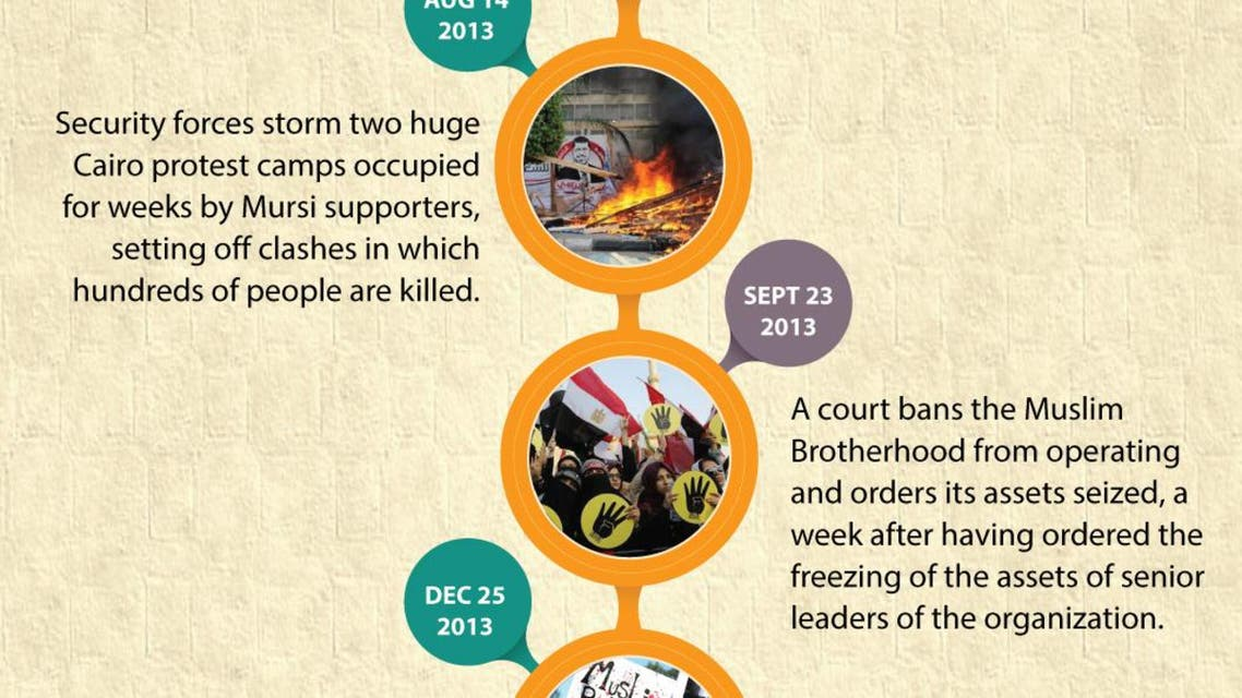 The Muslim Brotherhood's fall from power infographic