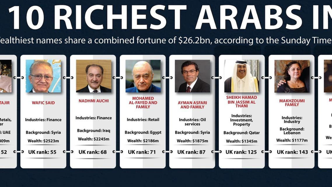 Top 10 richest Arabs in UK infographic