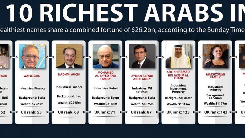 Top 10 Richest Arabs In Uk Al Arabiya English