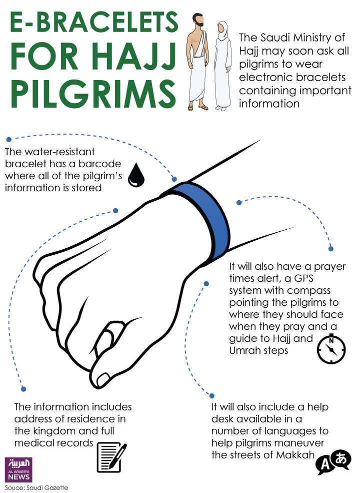 Infographic: E-bracelets for hajj pilgrims