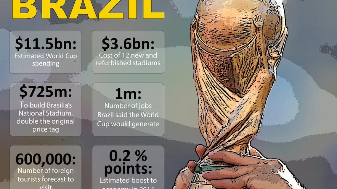 Brazil infographic