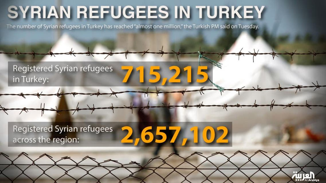 Syrian refugees in Turkey infographic