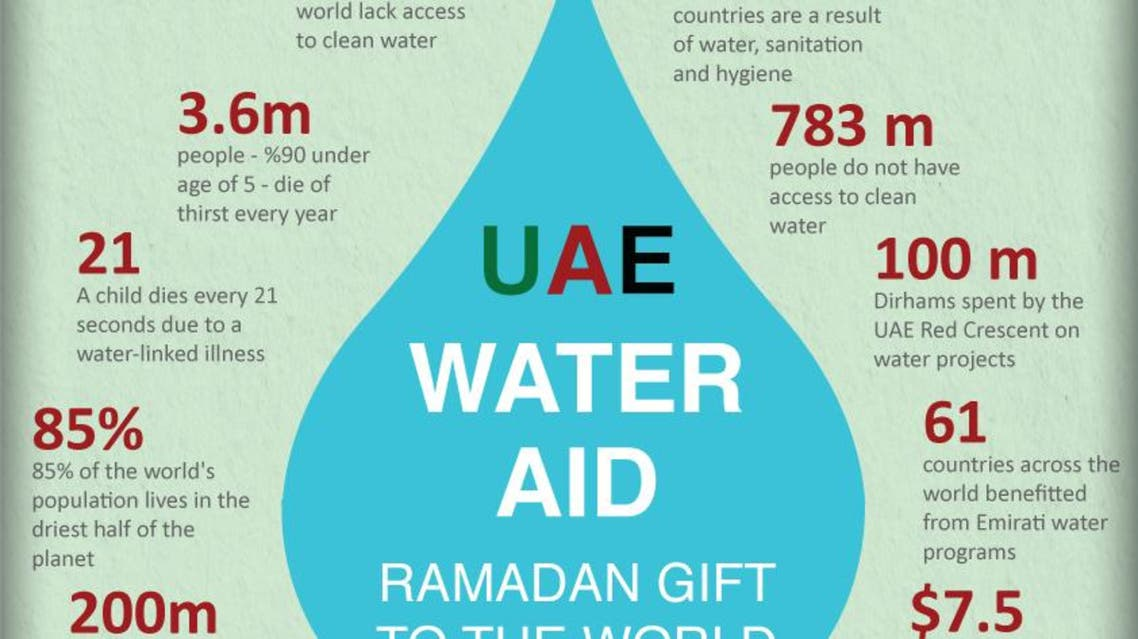UAE Water Aid Ramadan gift to the world infographic