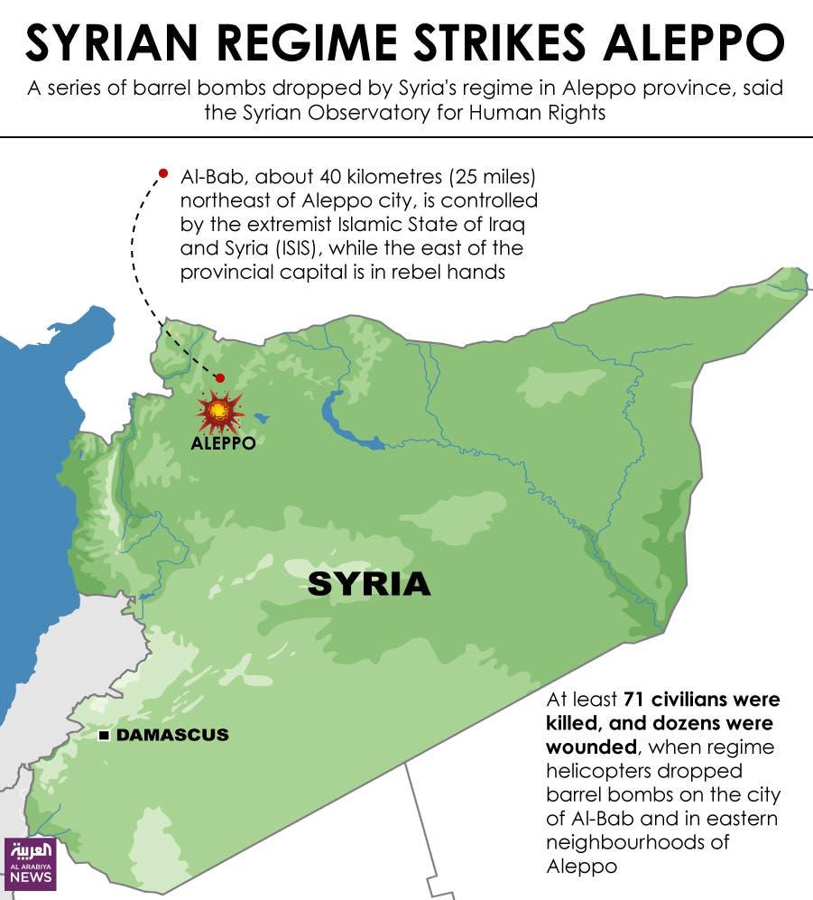Infographic: Syrian regime strikes Aleppo