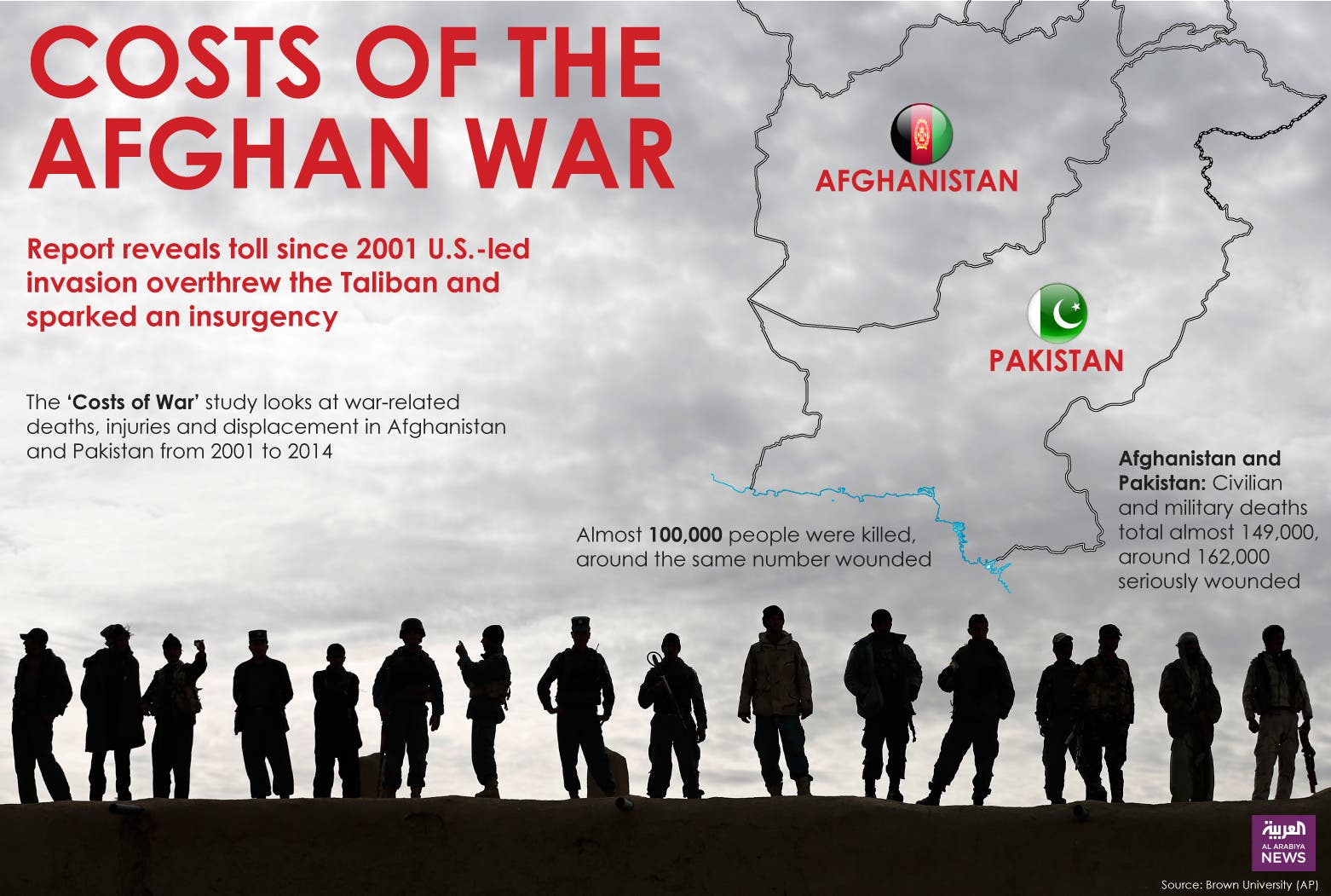 Infographic: Costs of the Afghan War