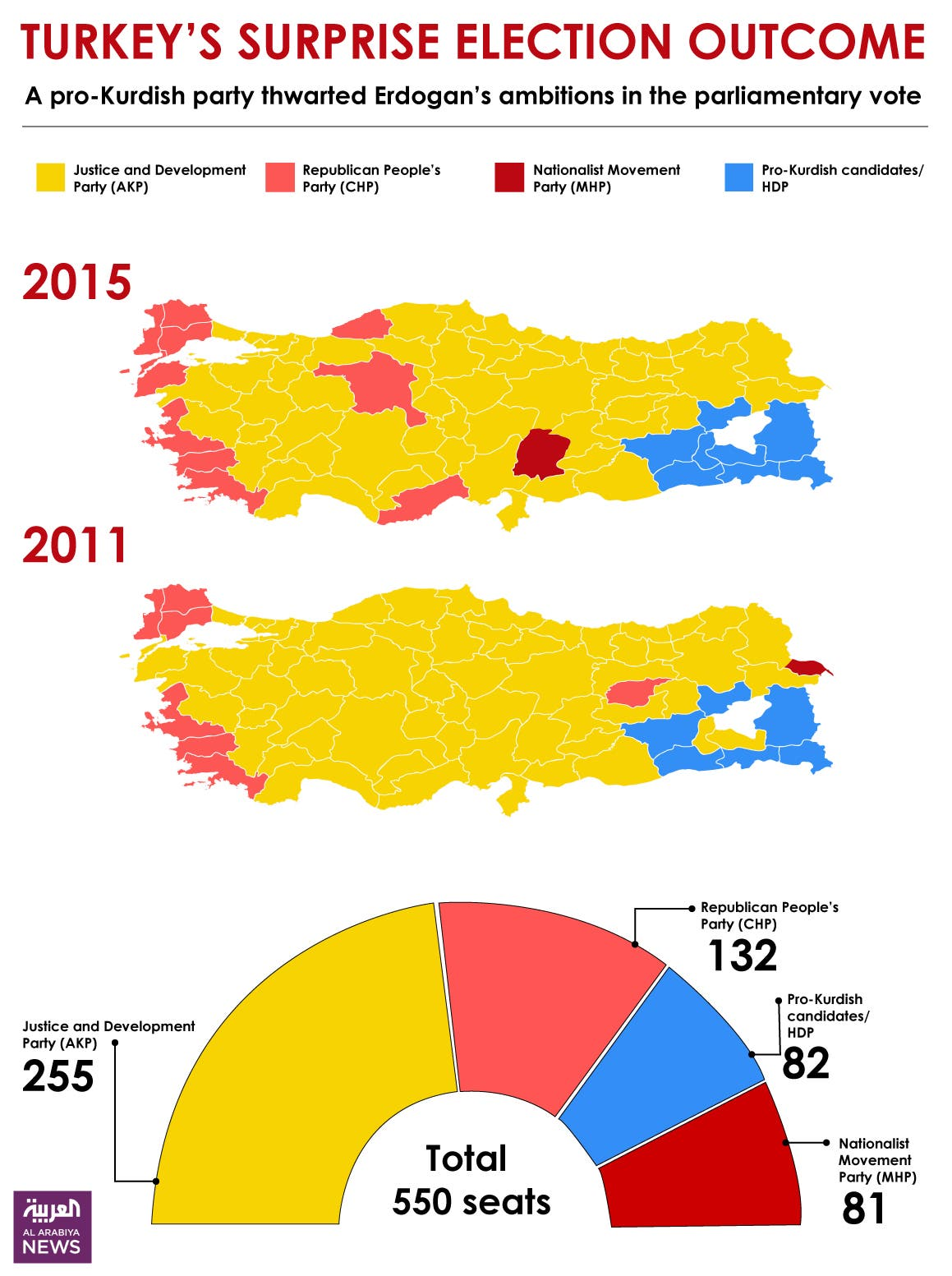 Infographic: Turkey's surprise election outcome