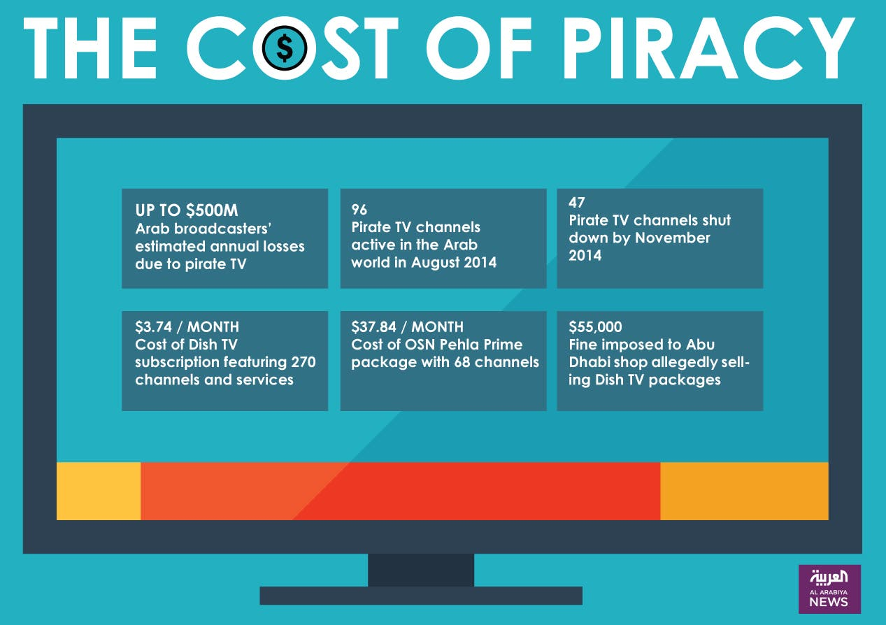 Infographic: The cost of piracy