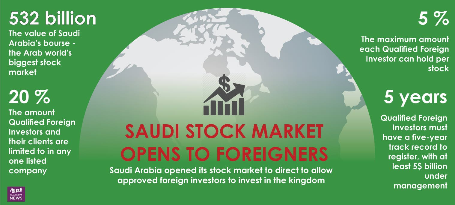 Infographic: Saudi stock market opens to foreigners