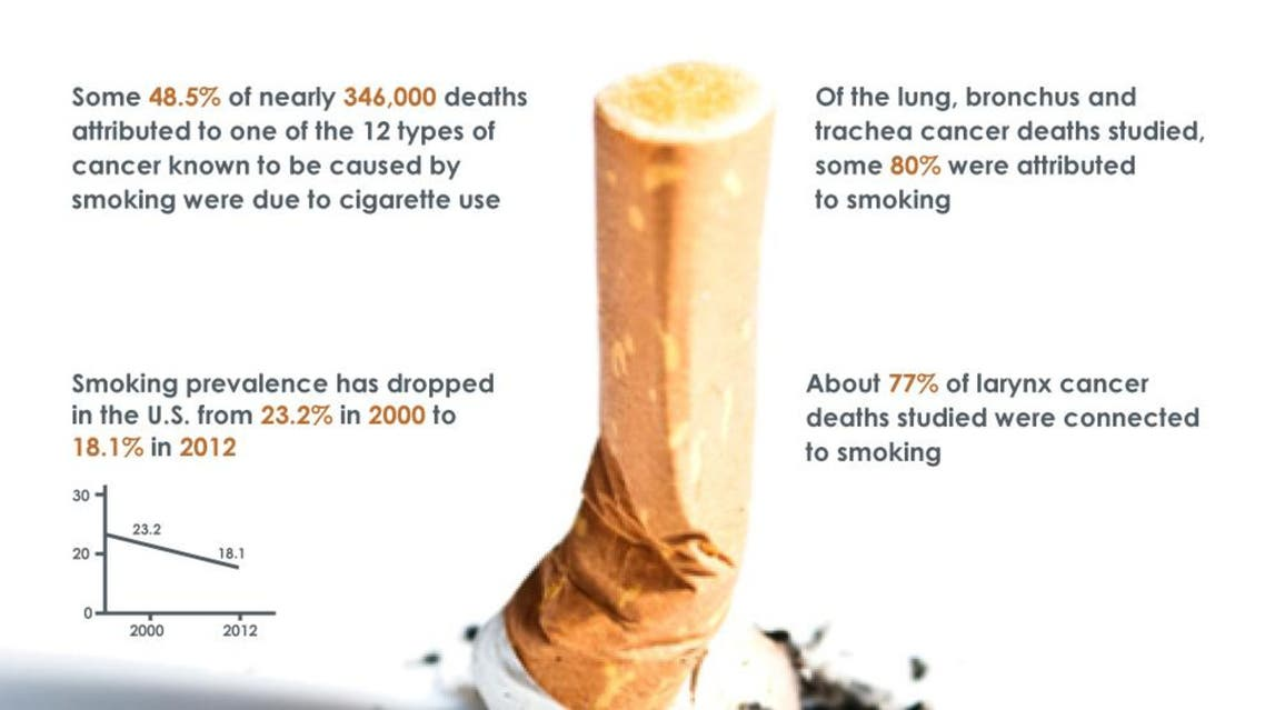 Infographic: Smoking behind half of major cancer deaths