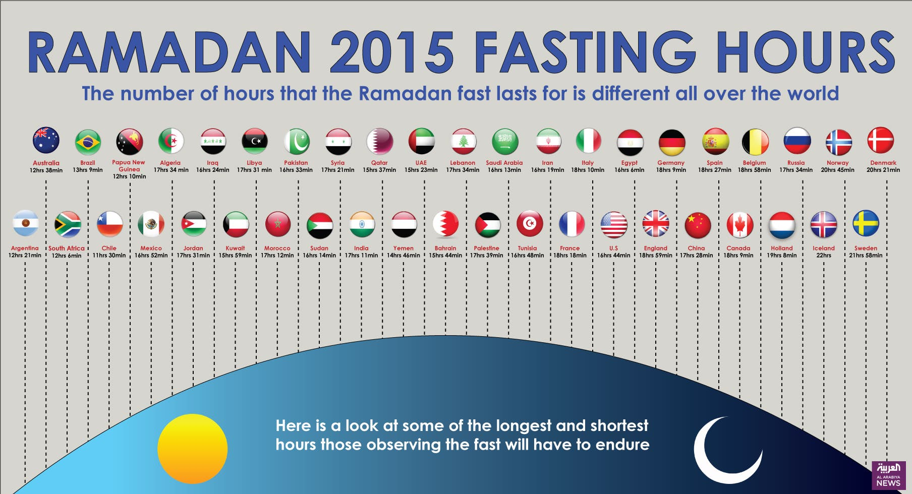 Infographic: Ramadan 2015 fasting hours
