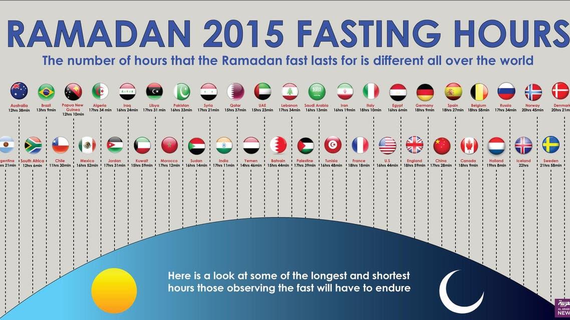 Infographic: Ramadan 2015 fasting hours