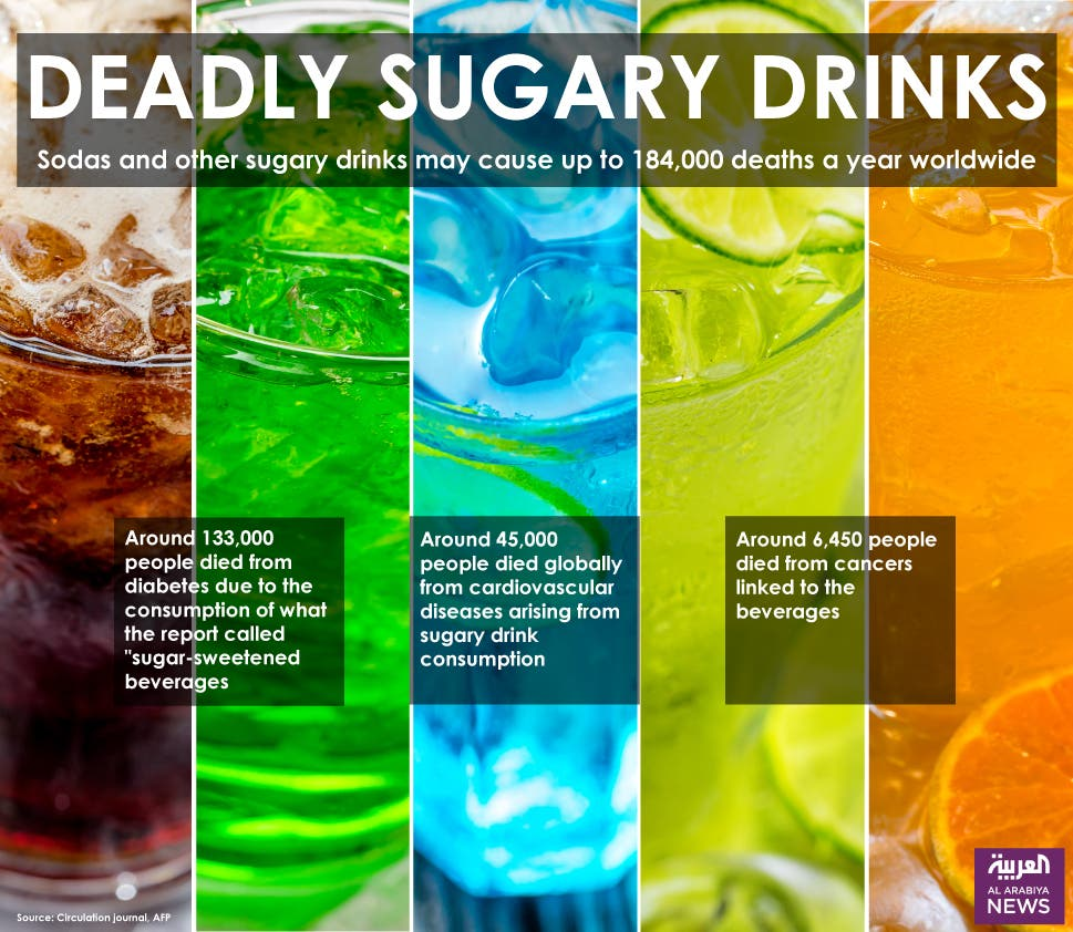 Image result for sugary drinks cause 184,000 deaths a year from soda