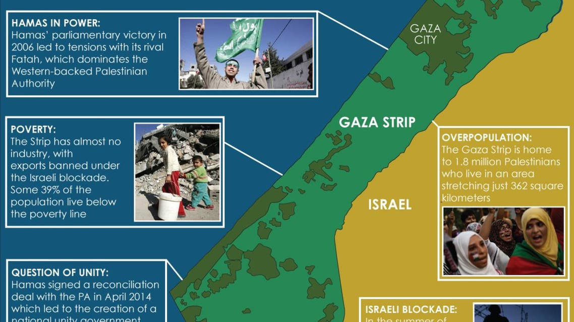 Infographic: Gaza's challenges