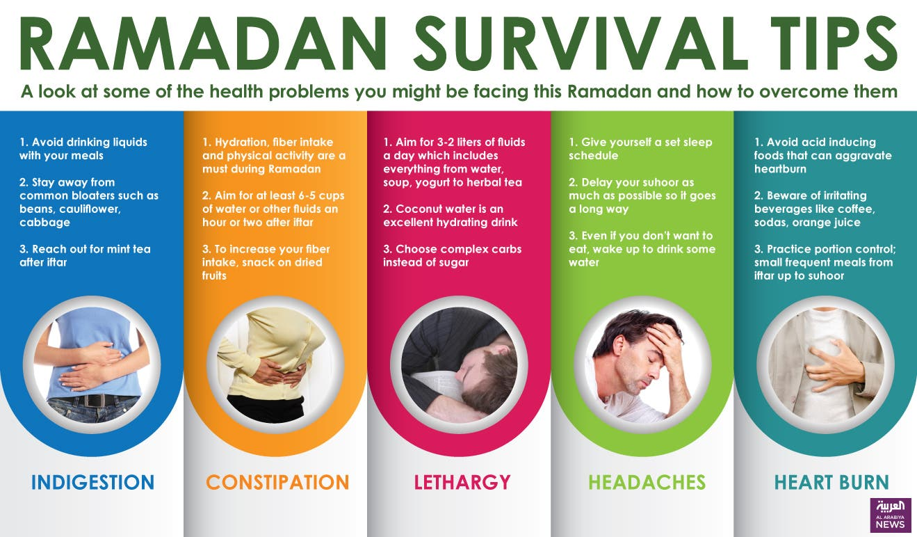 Beat heartburn and headaches: End Ramadan on a healthy ...