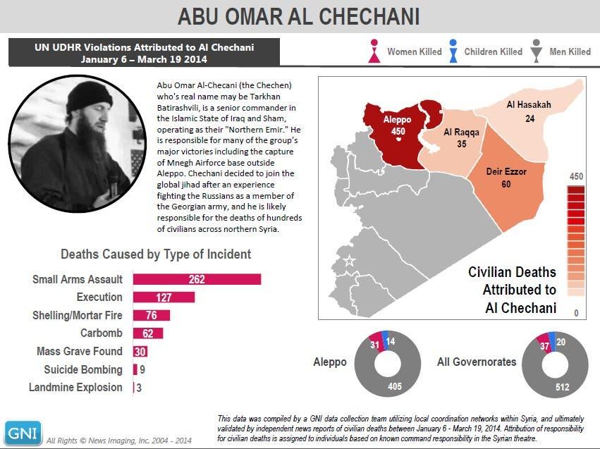 Infographic: Abu Omar Al Chechani