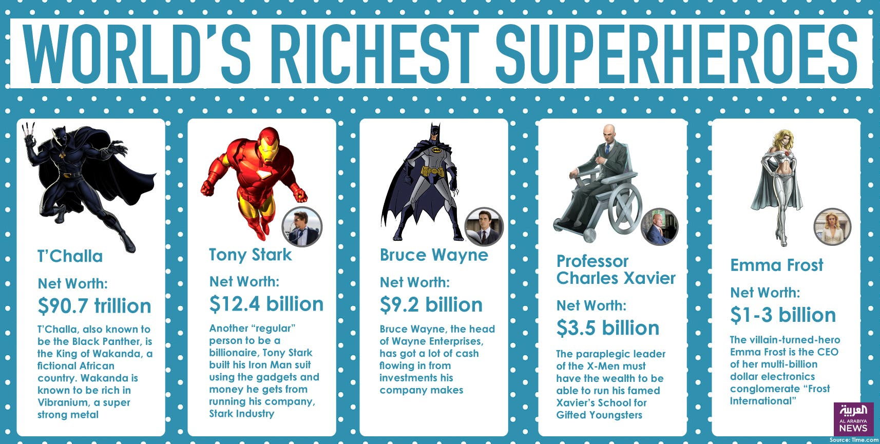 Infographic: World's richest superheroes