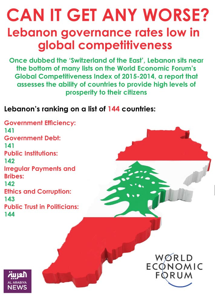 Infographic: Lebanon governance rates low in global competitiveness