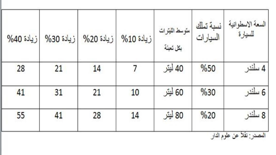 أسعار البنزين الإمارات المتوقعة