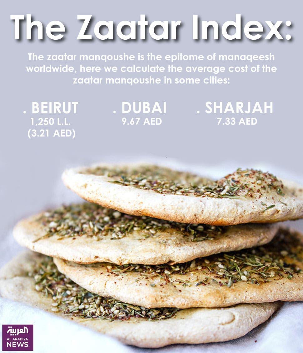 Infographic: The Zaatar Index (Farwa Rizwan/ Al Arabiya News)