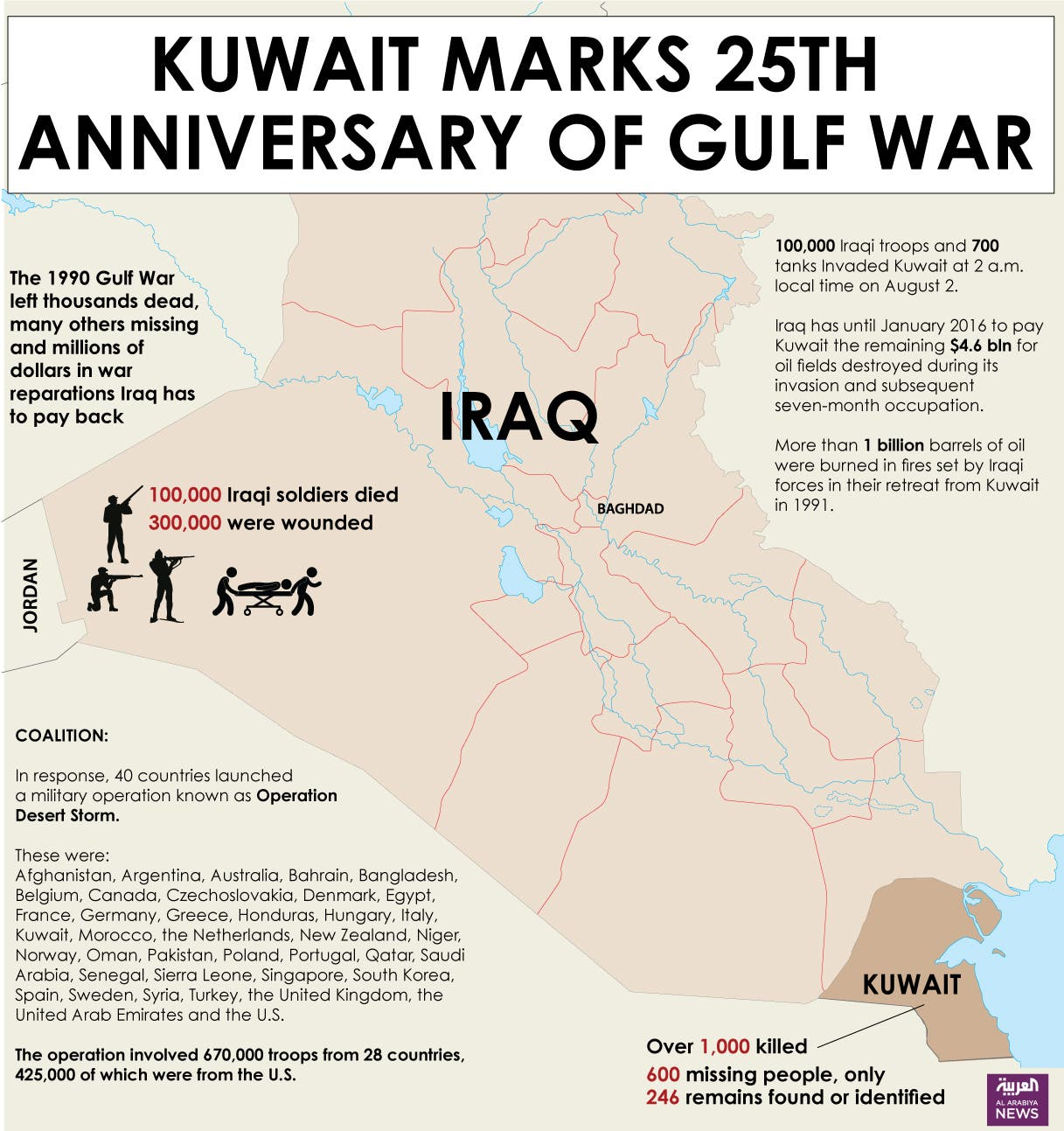 Iraq kuwait war