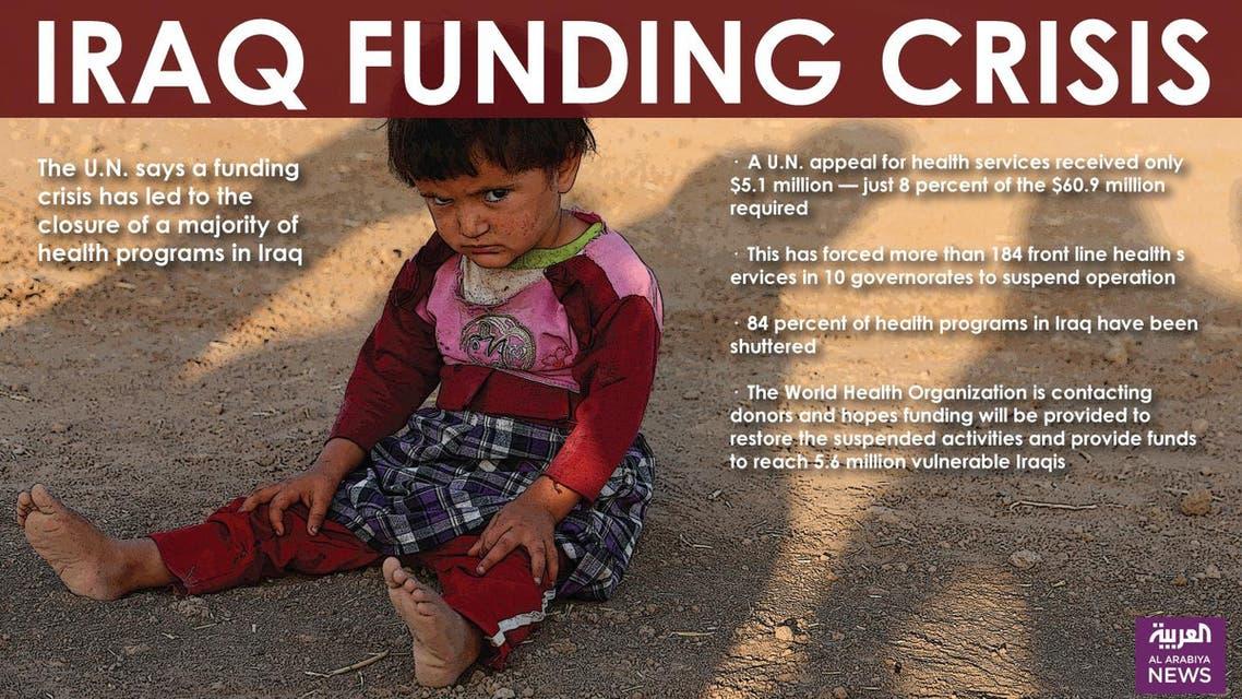 Infographic: Iraq funding crisis