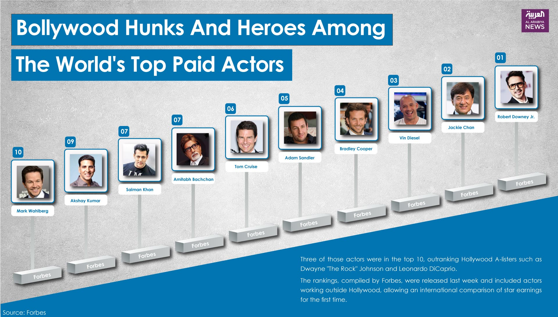 Infographic: Bollywood hunks and heroes among the world's top paid actors