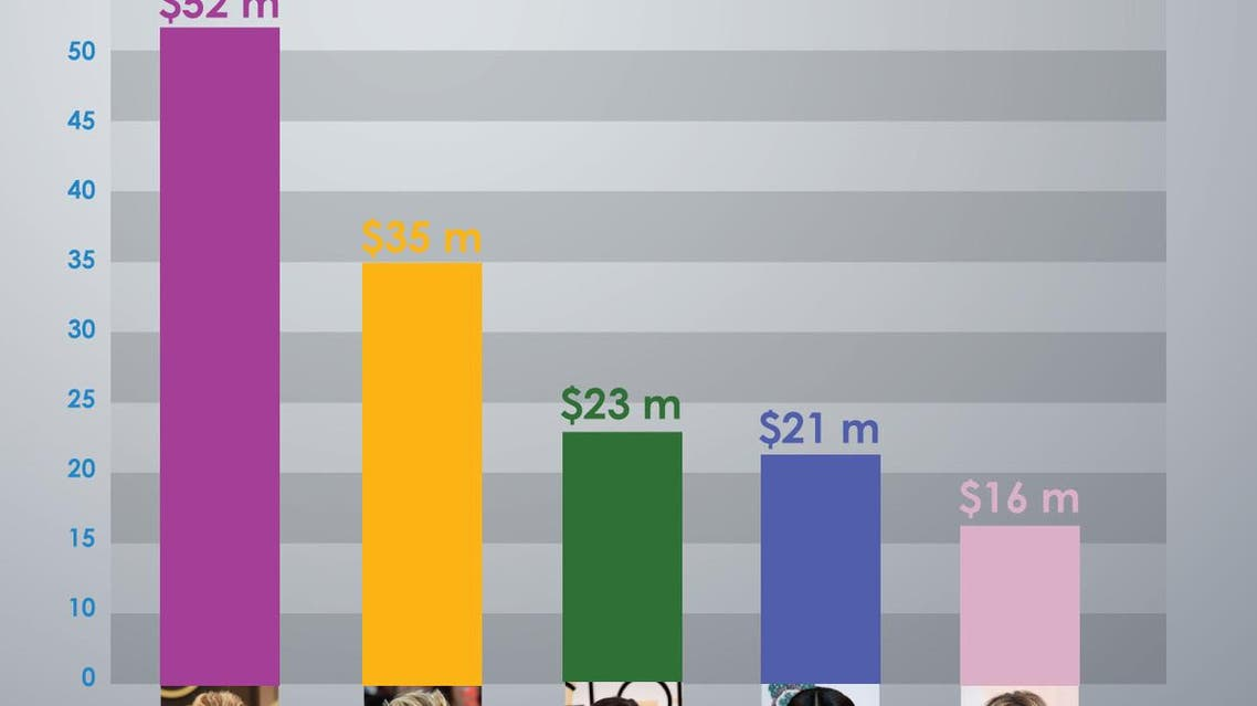 Infographic: Highest-paid actresses