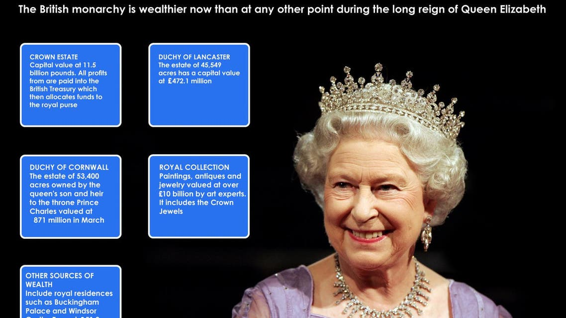 Infographic: The British monarchy's wealth