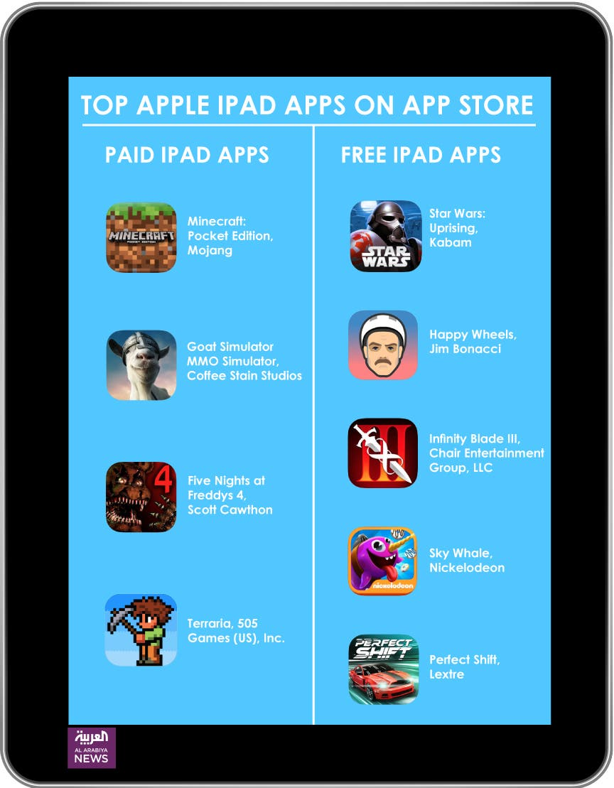 Infographic: Top Apple iPad apps on App Store