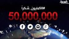 Al Arabiya surpasses 50 million social media followers