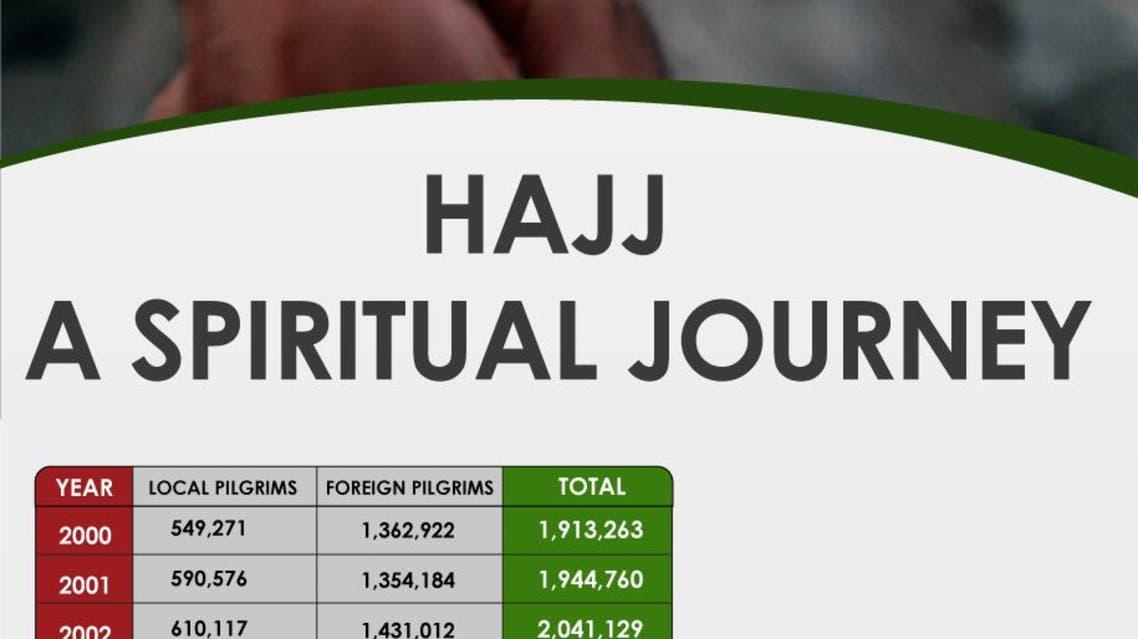 Infographic: Hajj: A spiritual journey