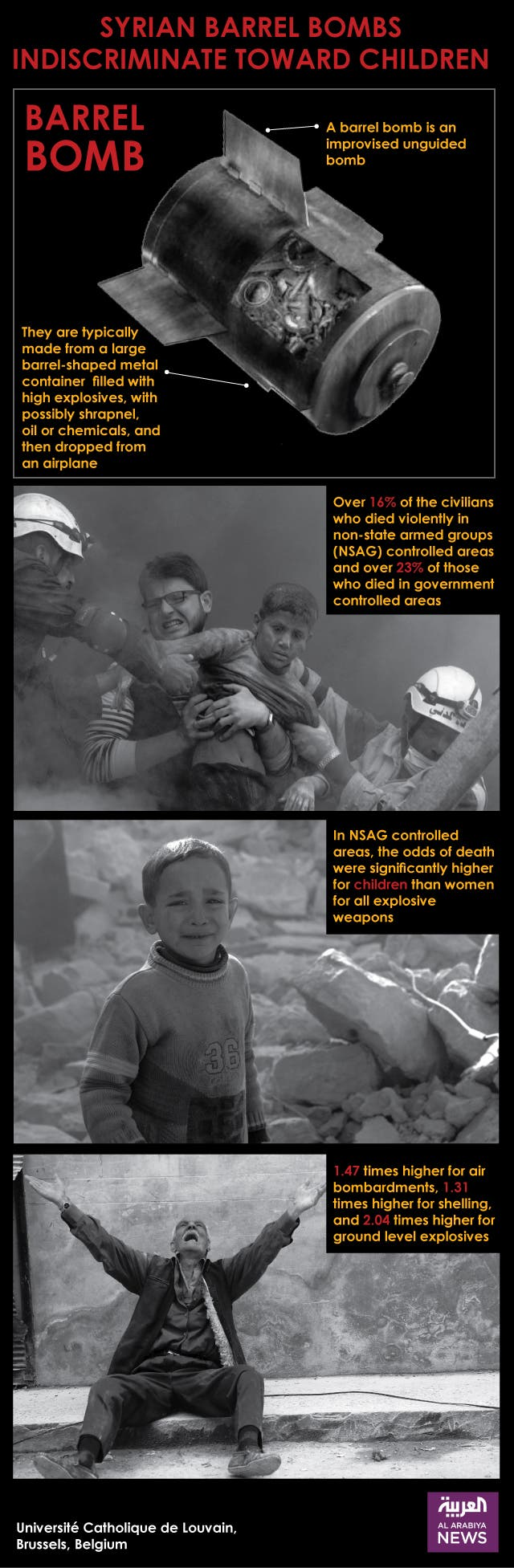 Syrian barrel bombs indiscriminate toward children
