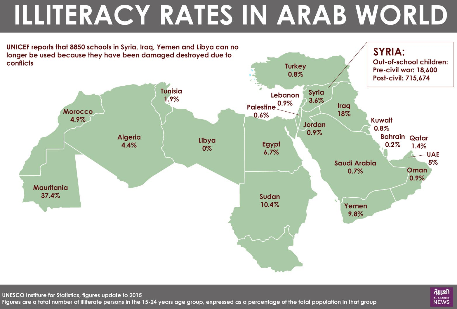 Illiteracy rates in arab world al arabiya english gumiabroncs Image collections