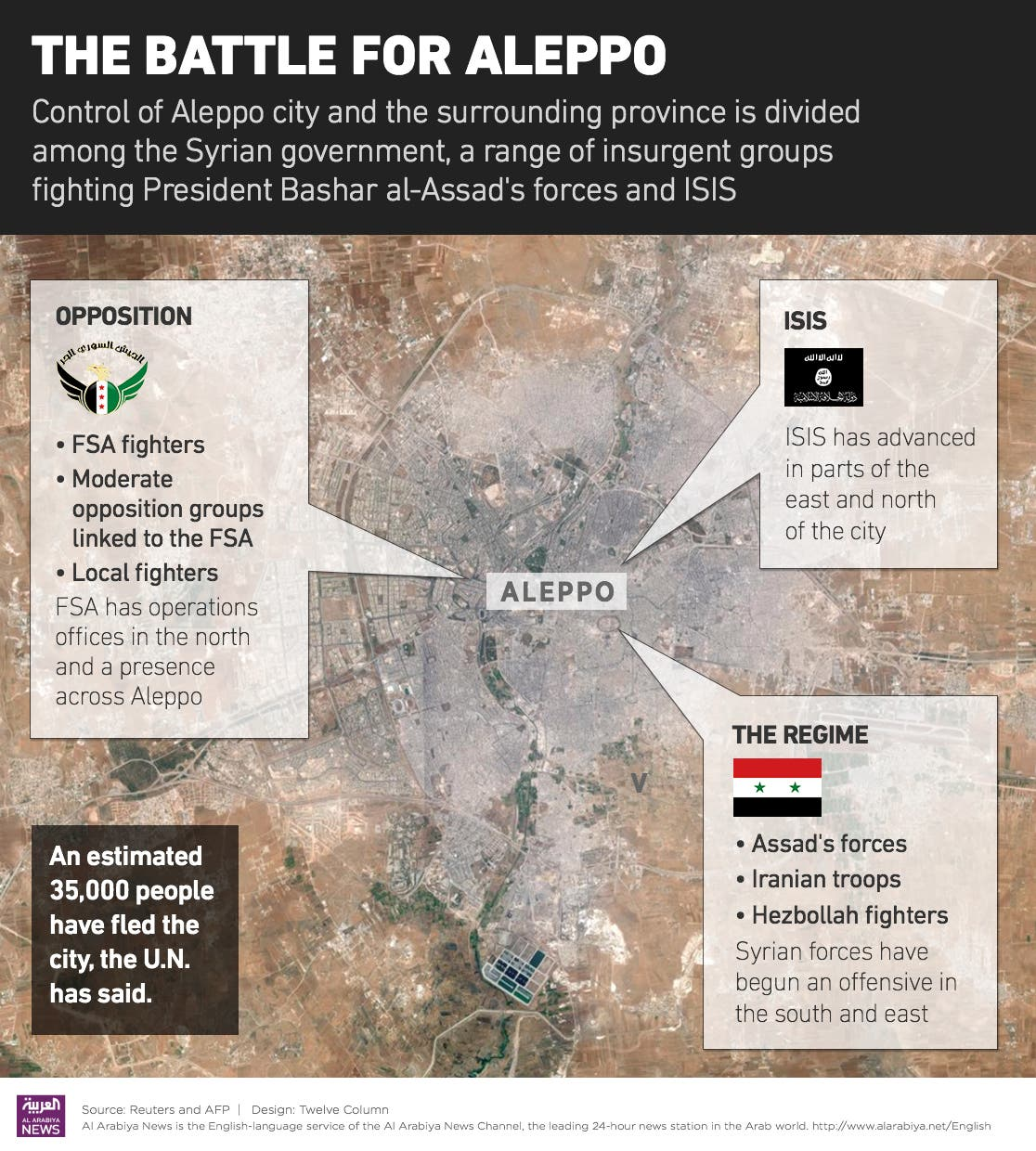 Infographic: The Battle for Aleppo. (Courtesy: Craig Willers/ Al Arabiya News)