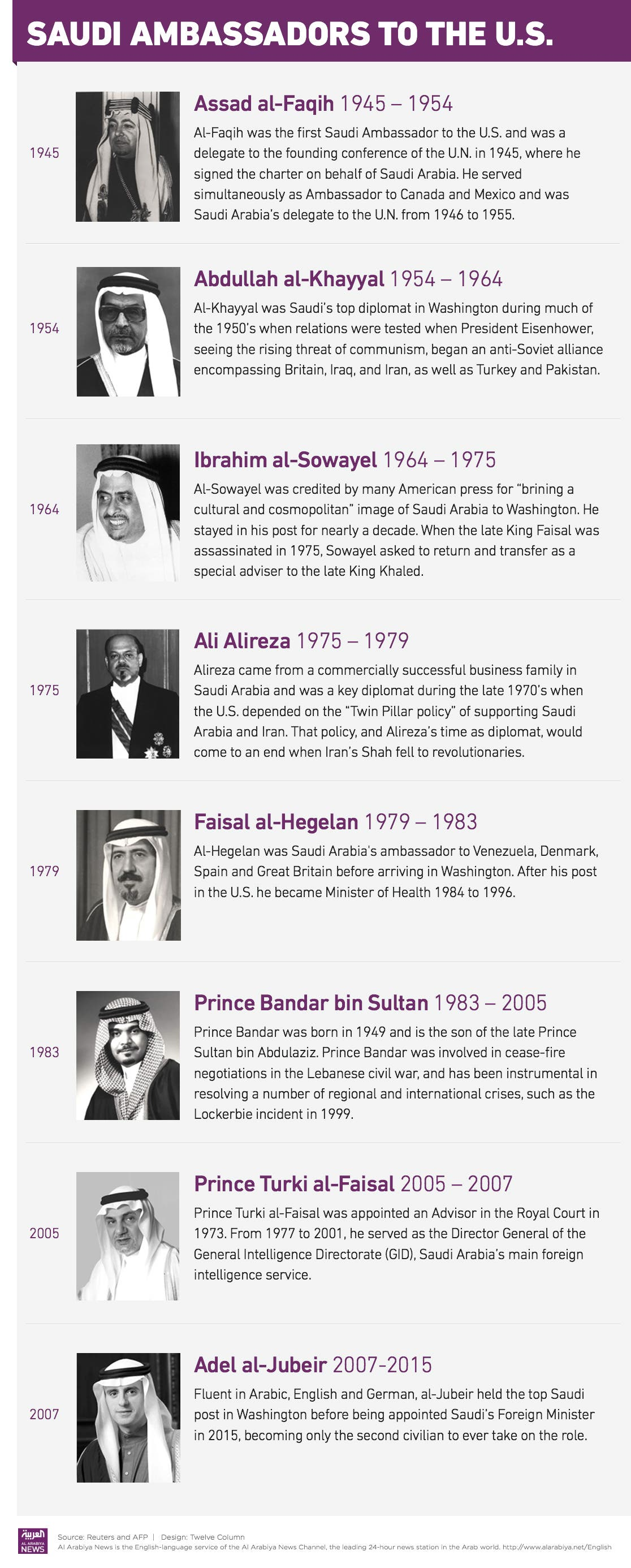 Infographic: Saudi ambassadors to the U.S