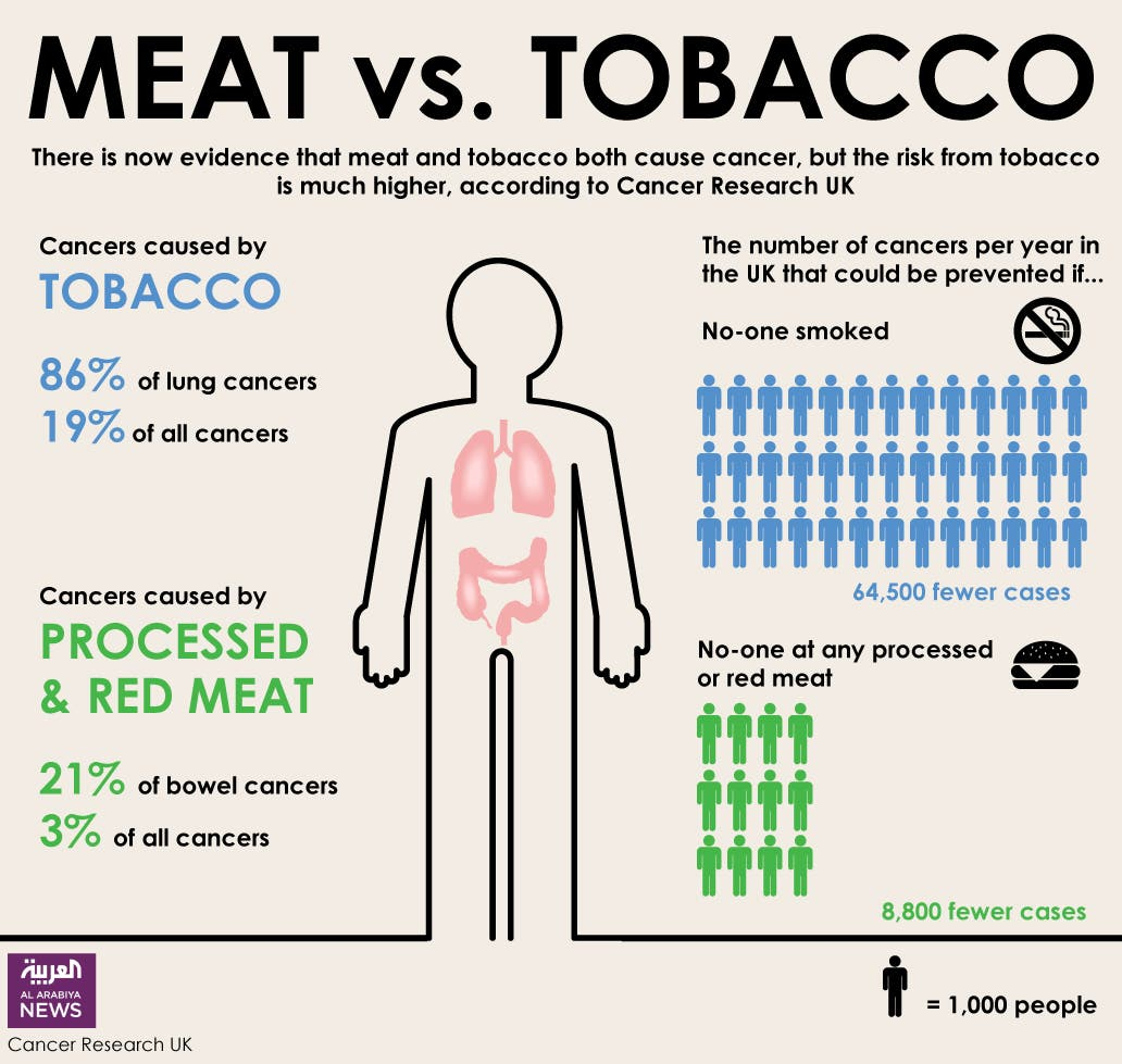 Infographic: Meat vs. Tobacco