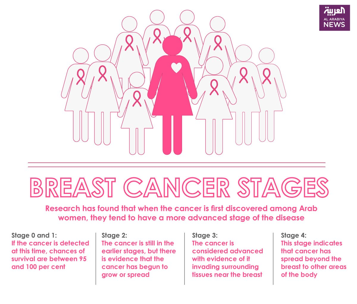 Infographic: Breast cancer stages