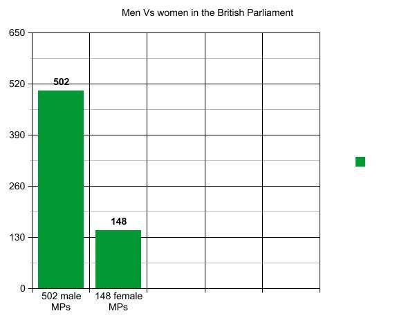 The UK has the 15th highest proportion of women MPs out of the 28 EU Member States, as stated in the parliament website