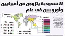 سعودی لڑکیوں میں غیر ملکیوں سے شادی کا رواج چل نکلا
