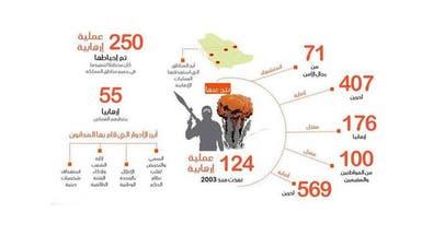 السعودية.. 55 إرهابيا ينتظرون أحكام القتل