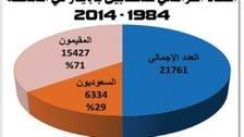 21761 حالة إيدز في المملكة خلال عقدين