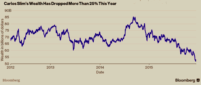 بيانات مؤشر بلومبيرغ لتراجع ثروته بنسبة 25 % هذا العام
