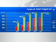 السعودية.. الإنفاق الفعلي يتجاوز الميزانية منذ 2010