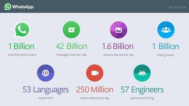 واتس آب يتخطى حاجز المليار مستخدم نشط شهريا