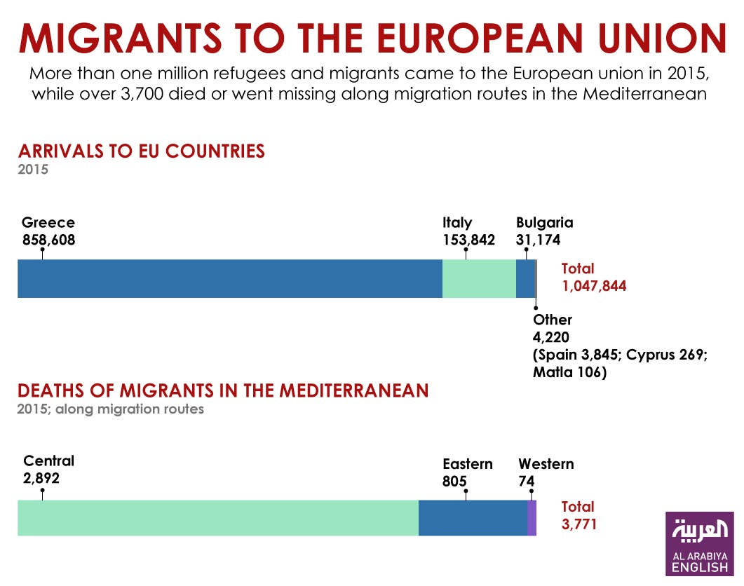 Infographic: Migrants to the European Union