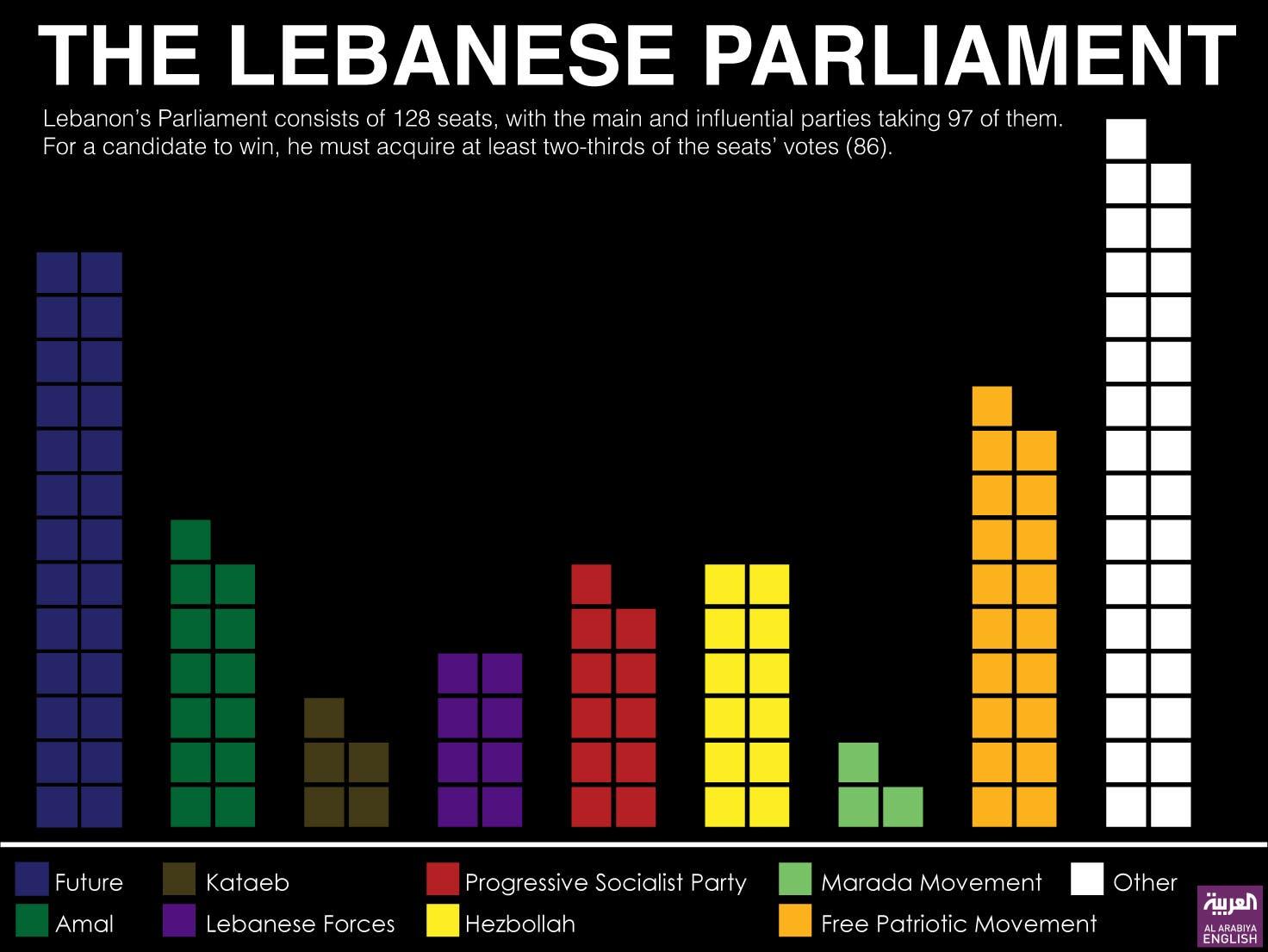 Will Lebanon's presidential election ever happen? - Al Arabiya English